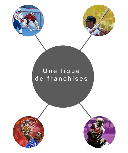 Une ligue de franchises
